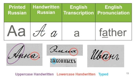 Reading Russian Documents: The Russian Alphabet