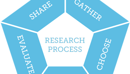 1. Research Process - Introduction