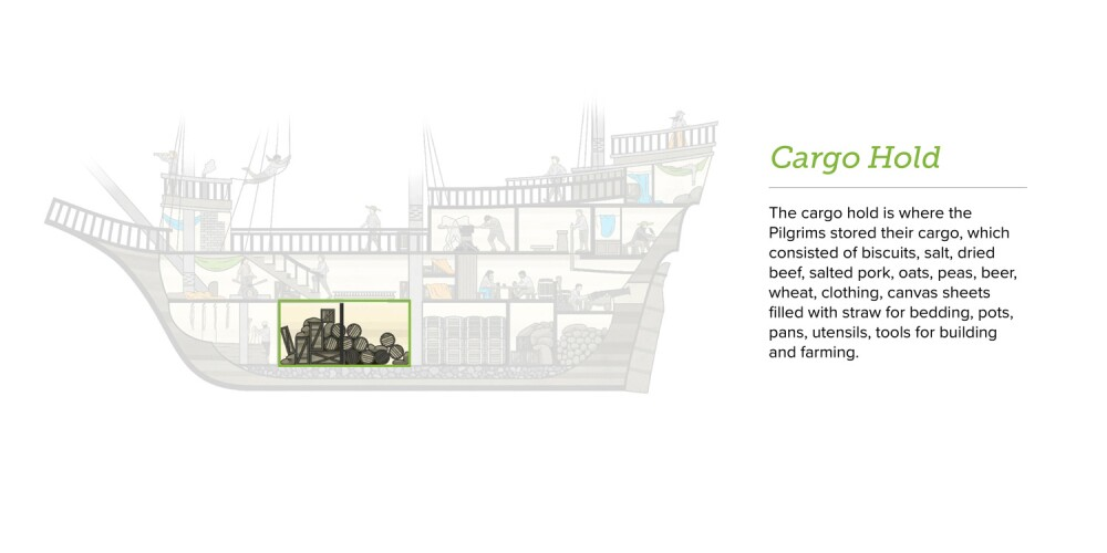 The cargo hold is where the Pilgrims stored their cargo, which consisted of biscuits, salt, dried beef, salted pork, oats, peas, beer, wheat, clothing, canvas sheets filled with straw for bedding, pots, pans, utensils, and tools for building and farming.